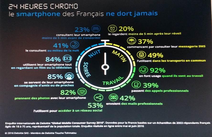 24h chrono le smartphone des français ne dort jamais  Novaccess