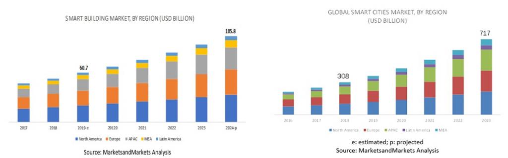 Smartcity et Smartbuilding évolution des marchés Novaccess