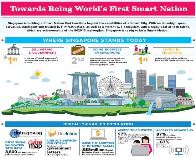 Singapour classement e-gouvernement business
